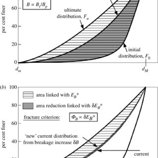 (PDF) Soil mechanics: Breaking ground