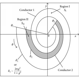 (PDF) The Spiral Coaxial Cable
