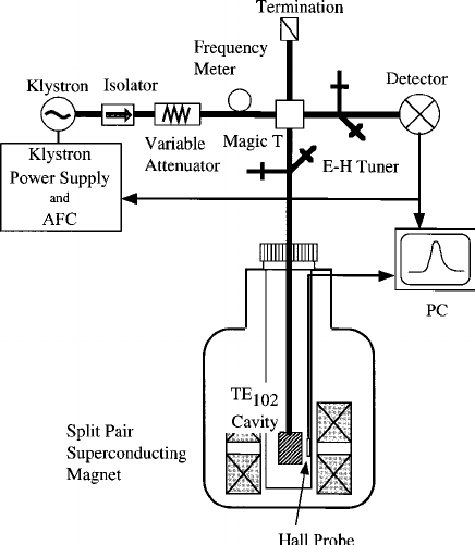 Block diagram of the measuring system used in the present