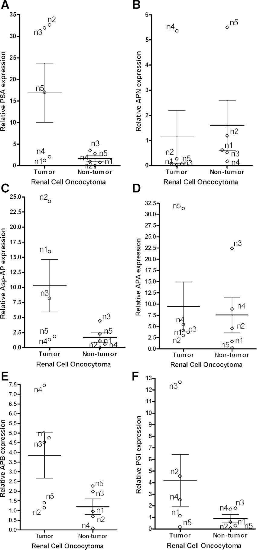 Relative PSA (A), APN (B), Asp-AP (C), APA (D), APB (E