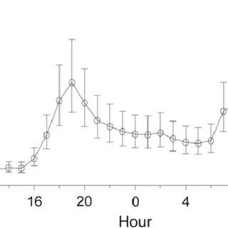 (PDF) Do predator and prey activity patterns match? A