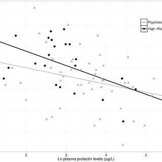 (PDF) Increased Prolactin Levels Are Associated with