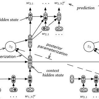 (PDF) A Hierarchical Latent Variable Encoder-Decoder Model