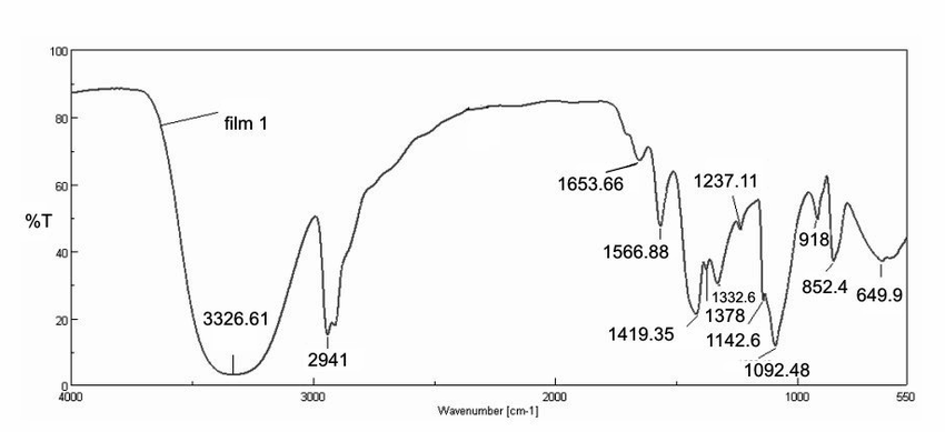 Comparison between FTIR spectra of pure BC and BC