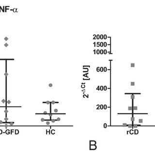 (PDF) Increased Expression of TLR4 and TLR7 but Not