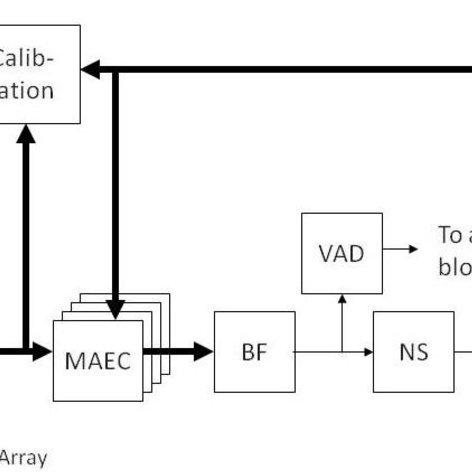 Block diagram of the audio pipeline architecture