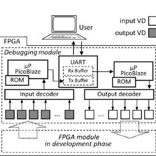 (PDF) Adaptive Virtual Devices Platform for verification