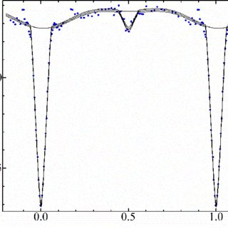 Phase light curve of Algol (β Per). The points are