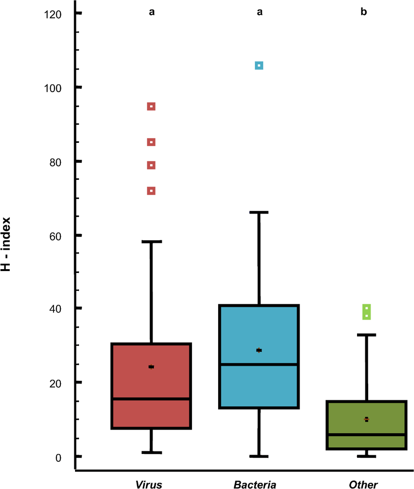 hight resolution of box plot showing h index score quartiles by taxonomic division mean a