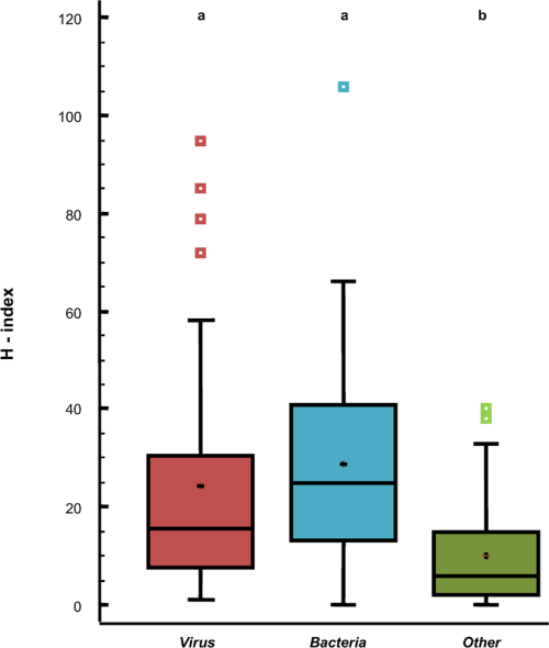 small resolution of box plot showing h index score quartiles by taxonomic division mean a