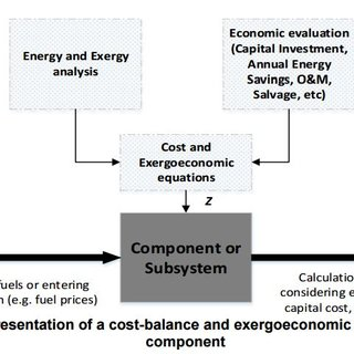 (PDF) An exergoeconomic-based parametric study to examine
