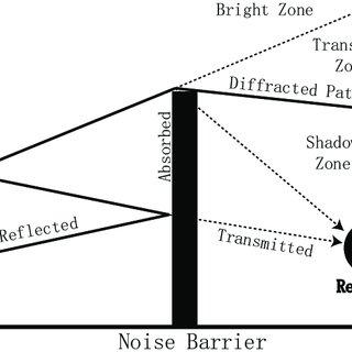 3. Illustration of Multi-Path Fading Sine Waves