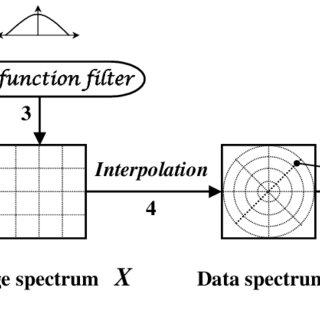 (PDF) Iterative Tomographic Image Reconstruction Using