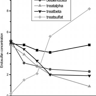 (PDF) Biodegradation of Endosulfan by a Soil Bacterium
