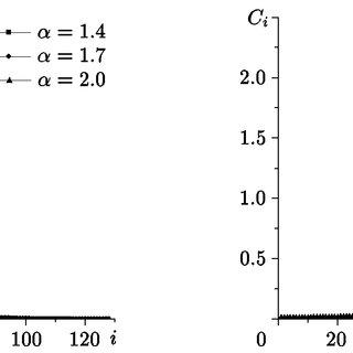 Graphs of solutions of the diffusion equation with