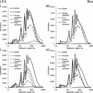 (PDF) Oxidized fulvic acid adsorption on activated carbon