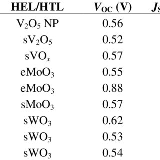 (PDF) Development of Efficient and Stable Inverted Bulk