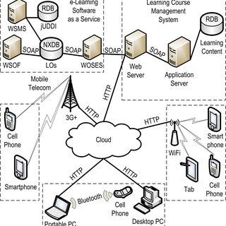 (PDF) eLSaaS: A framework for mobile learning content