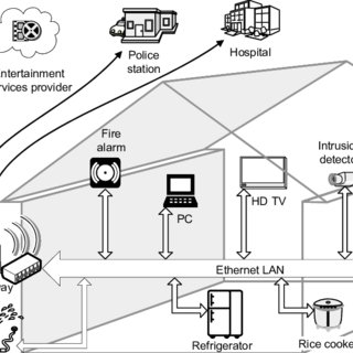 illustrates a typical smart home network environment