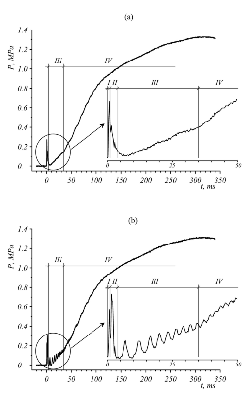 small resolution of pressure wave profiles in the liquid nitrogen injection process with pressure sensors installed at different