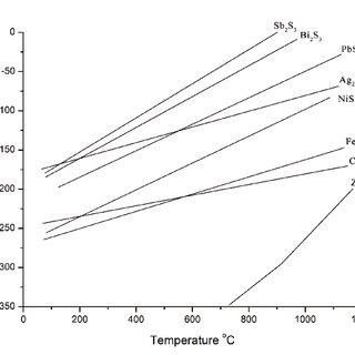 (PDF) The effect of copper content in the matte on the