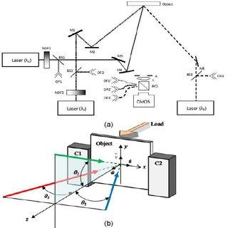 (PDF) Digital holographic interferometer using