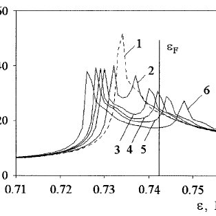 Electronic band structure and density of states of the
