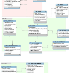 e r diagram of the embedded database the database stores users profiles cases data and classifiers data the user table handles usernames and  [ 850 x 1069 Pixel ]
