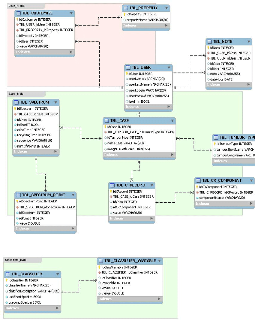 hight resolution of e r diagram of the embedded database the database stores users profiles cases data and classifiers data the user table handles usernames and