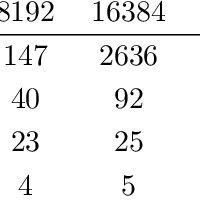 The Compressed Sparse Row (CSR) sparse matrix storage