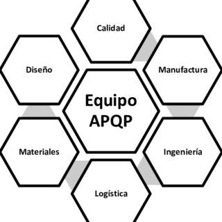 (PDF) Aprobación de PPAP Utilizando la Herramienta de APQP