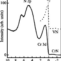 (PDF) Band gap in epitaxial NaCl-structure CrN (001) layers