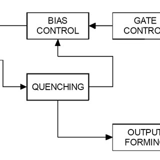 (PDF) SPAD active quenching circuit optimized for