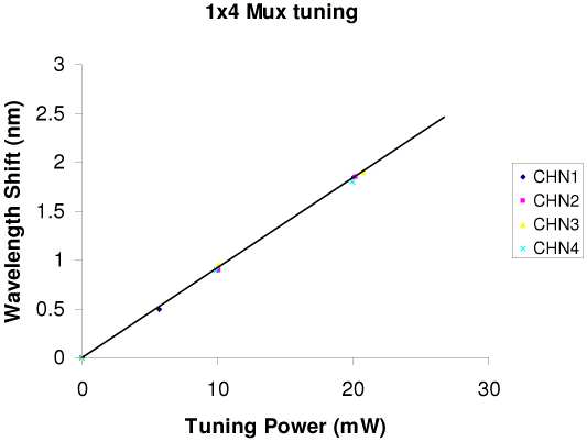 Measured thermal tuning performance with the integrated