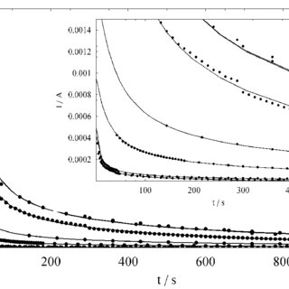 Comparison of H/Pd ratios obtained from C0 values arising