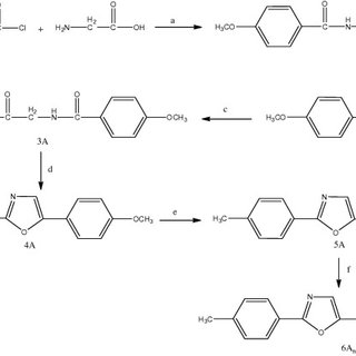 Synthetic route of compounds (4B)x,y,z, reactions and
