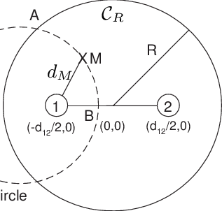 Schematic diagram showing the intersection of ML estimate