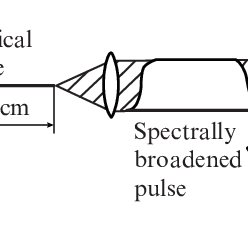 Pulse self-phase modulation in optical fibre, followed by