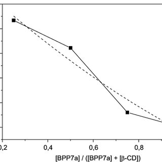Circular dichroism spectra of BPP7a peptide and BPP7a/β