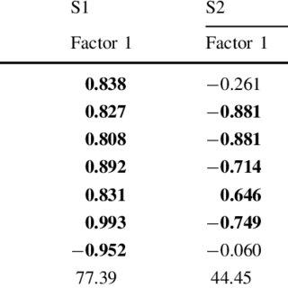Descriptive statistics [minimum (Min), maximum (Max), mean
