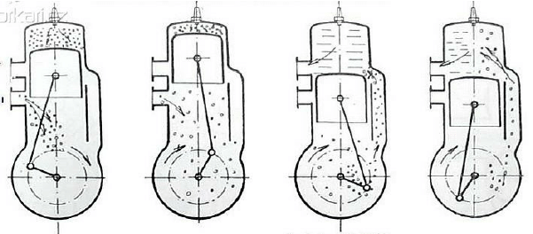 The principle of operation of a two-stroke engine [2