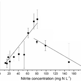 Nitritation/denitritation and nitritation/anammox