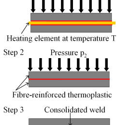 the hot tool welding process and  [ 829 x 1051 Pixel ]