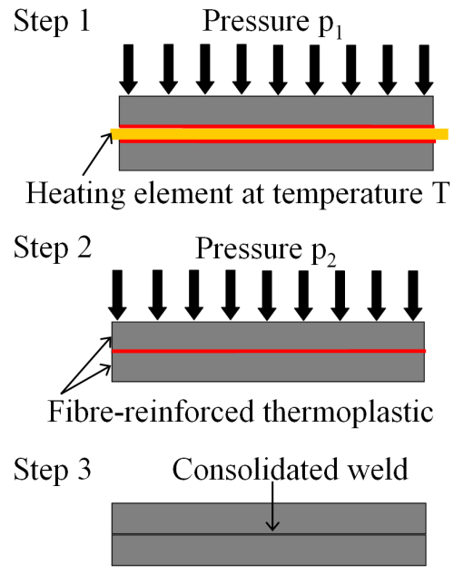 small resolution of the hot tool welding process and