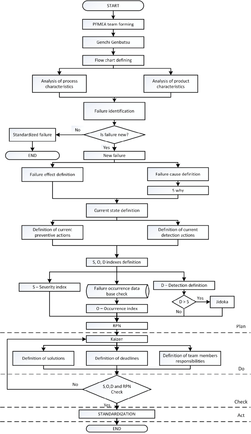 Algorithm model for PFMEA with integrated lean approach