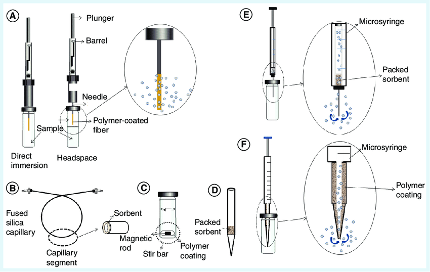 Solid-phase microextraction procedures. (A) Fiber solid