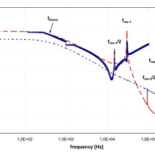 Frequency sweep of the rms sensor signal (?Rsens/Rsens