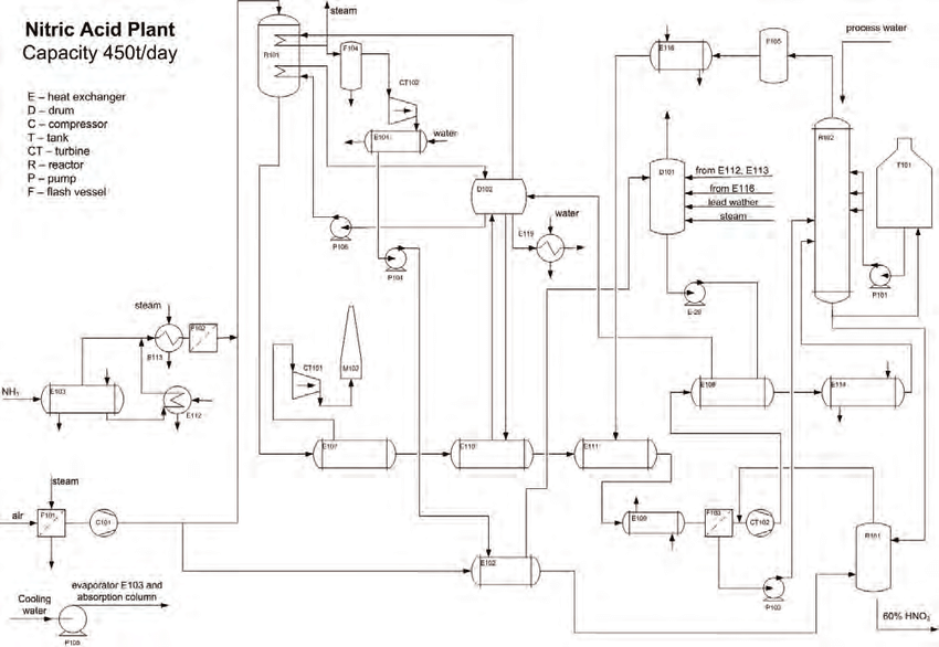Process flow diagram of nitric acid synthesis plant