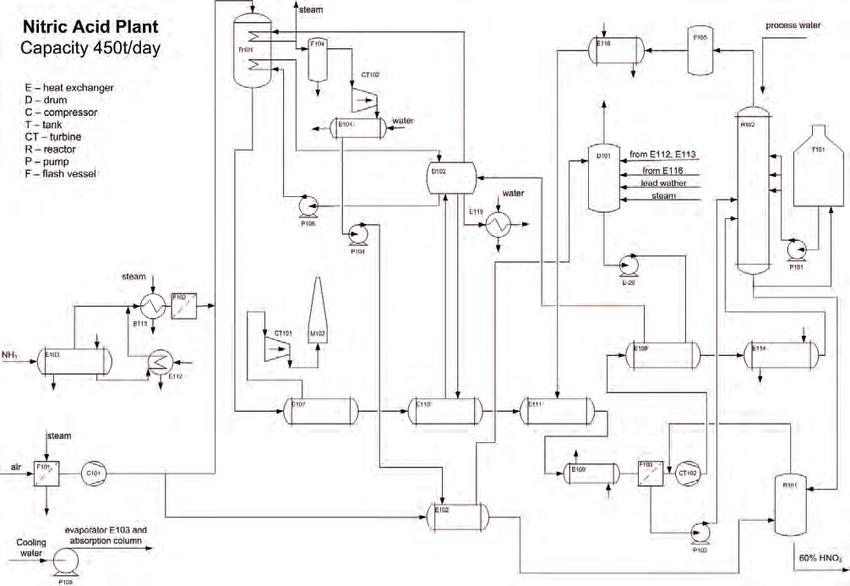 process flow diagram nitric acid plant