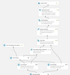the machine learning process flow for sentiment analysis [ 850 x 937 Pixel ]